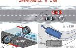 Системы активной безопасности автомобиля: ABS, ASR, ESP