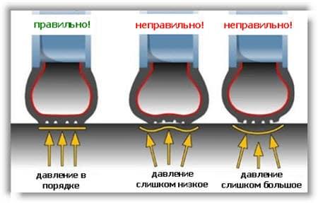 Почему зимой особенно важно следить за давлением в шинах?