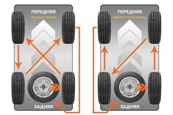 Ротация колес