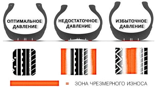 Разное давление в шинах