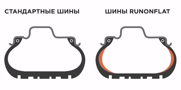 Шины Ранфлет