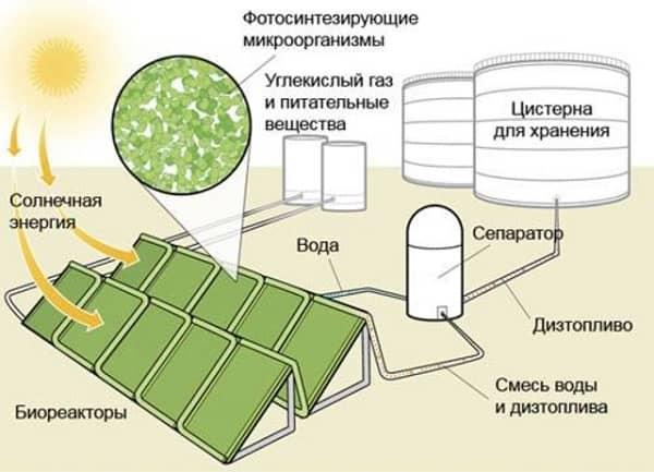 Производство дизтоплива