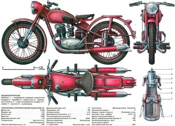 Технические характеристики мотоцикла ИЖ-49