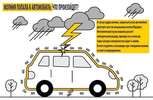 Если в машину ударит молния