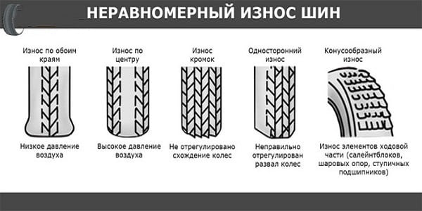 Виды износа резины